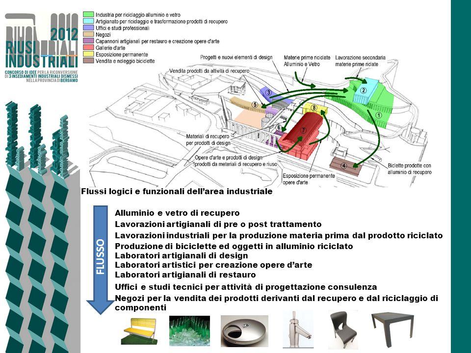 FLUSSO Flussi logici e funzionali dell'area industriale