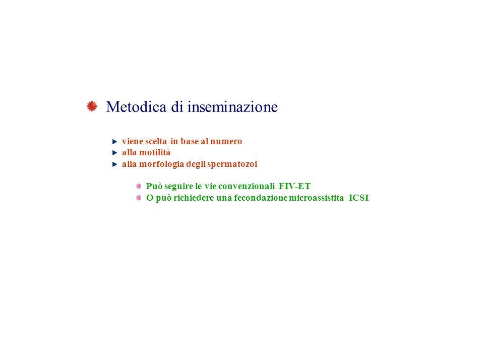 Metodica di inseminazione