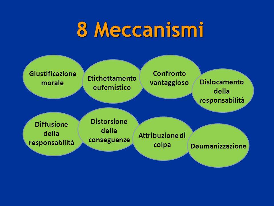 8 Meccanismi Giustificazione morale Confronto vantaggioso