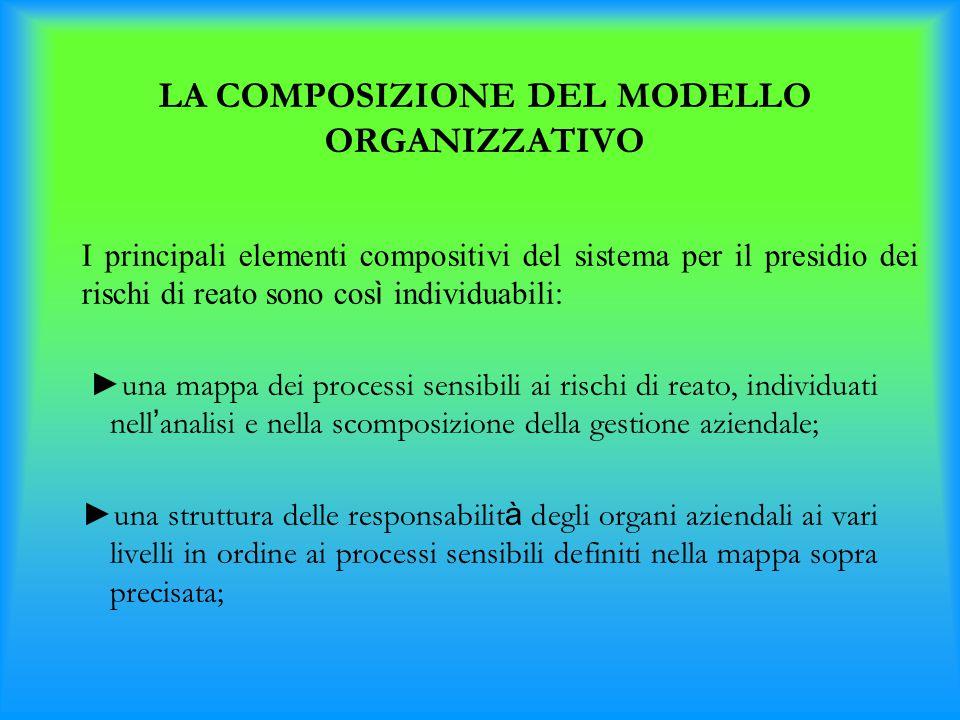 LA COMPOSIZIONE DEL MODELLO ORGANIZZATIVO