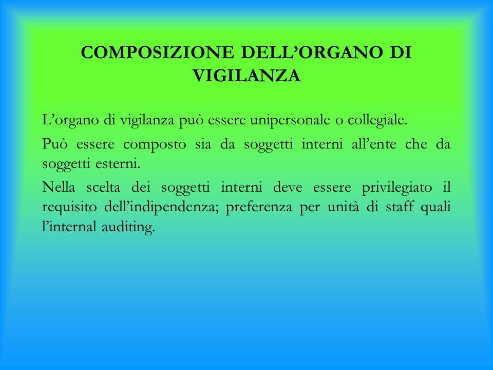 COMPOSIZIONE DELL'ORGANO DI VIGILANZA