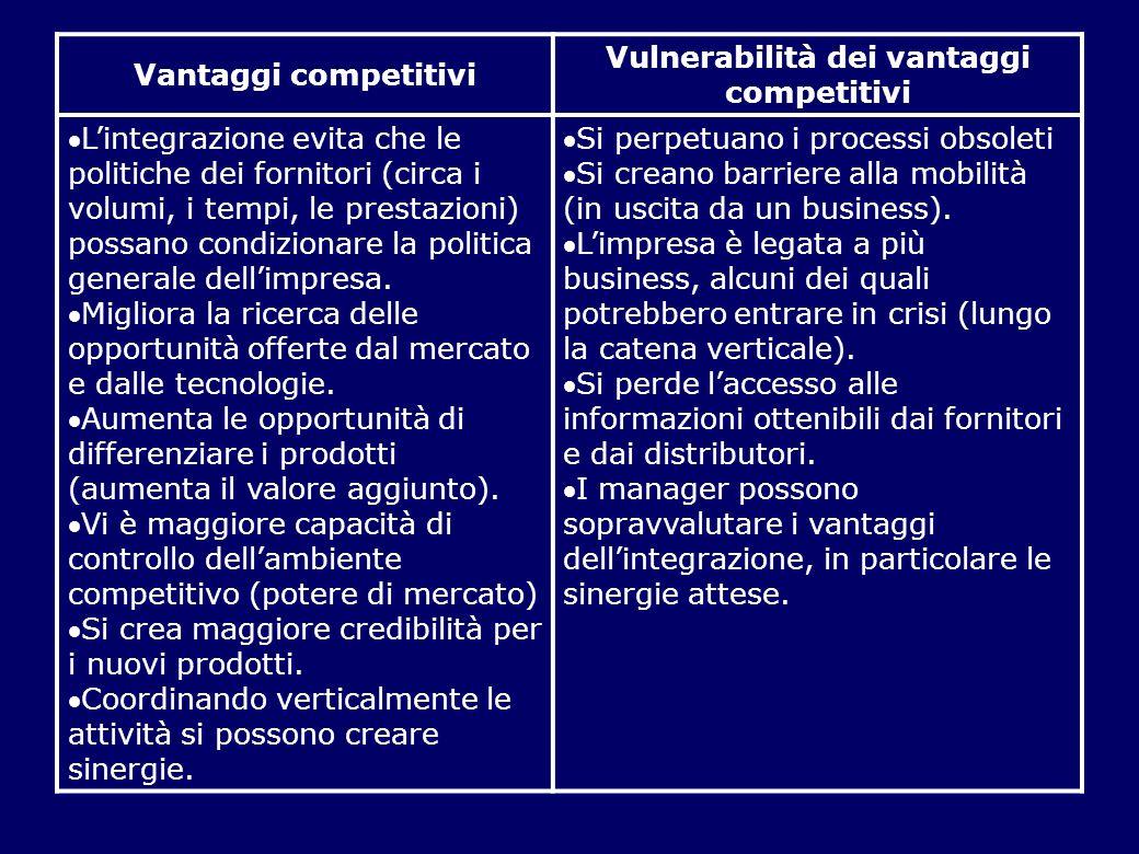 Vulnerabilità dei vantaggi competitivi