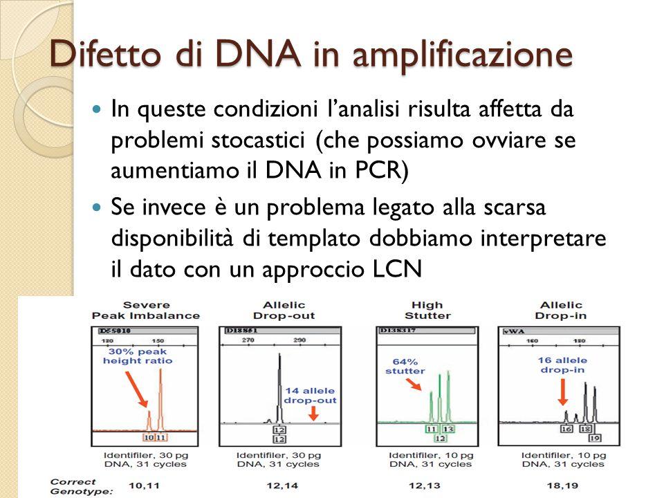 Difetto di DNA in amplificazione