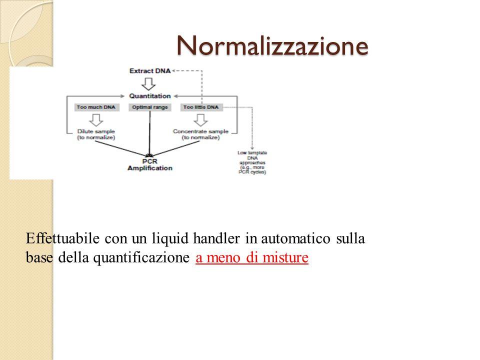 Normalizzazione Effettuabile con un liquid handler in automatico sulla base della quantificazione a meno di misture.