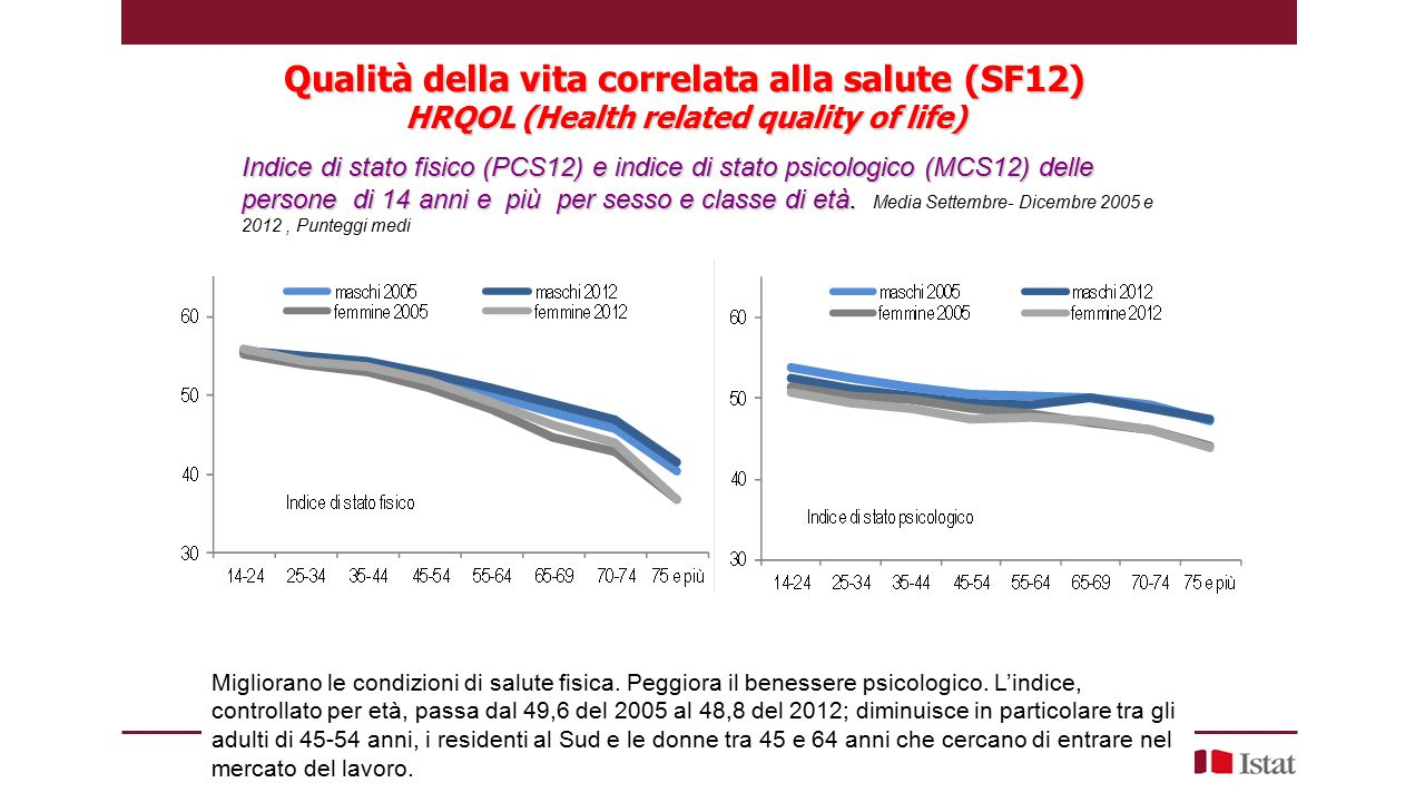 Qualità della vita correlata alla salute (SF12) HRQOL (Health related quality of life)