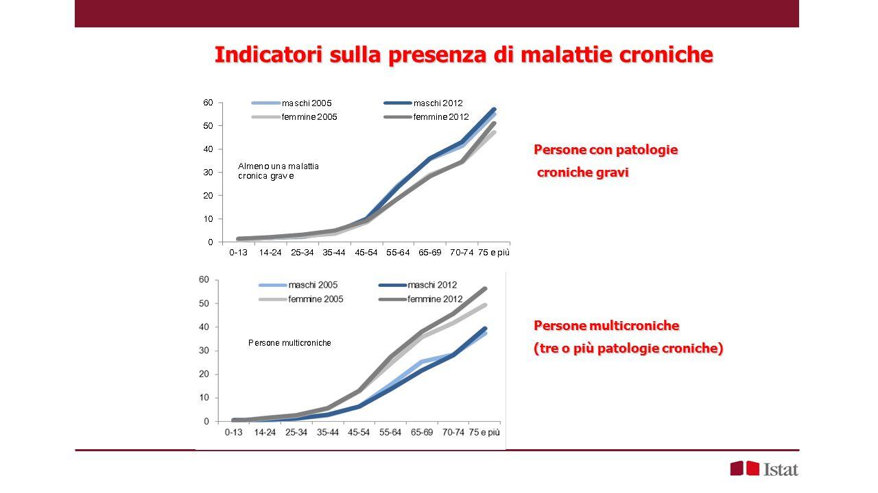 Indicatori sulla presenza di malattie croniche