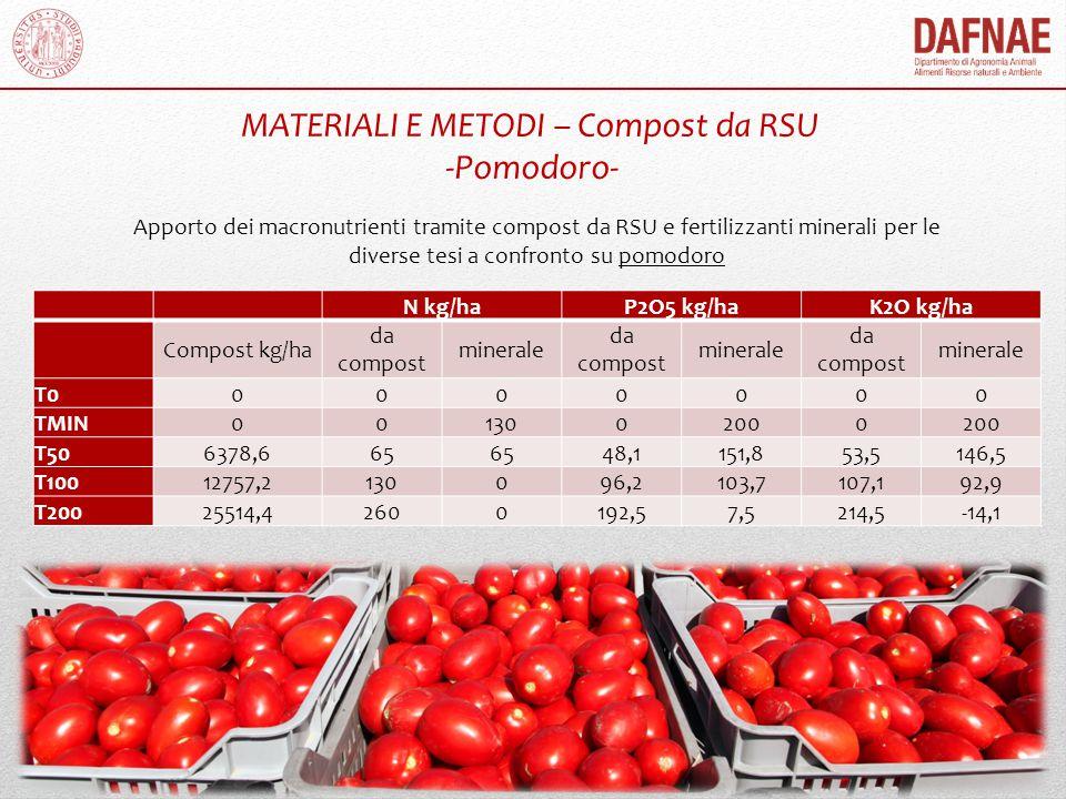 MATERIALI E METODI – Compost da RSU -Pomodoro-