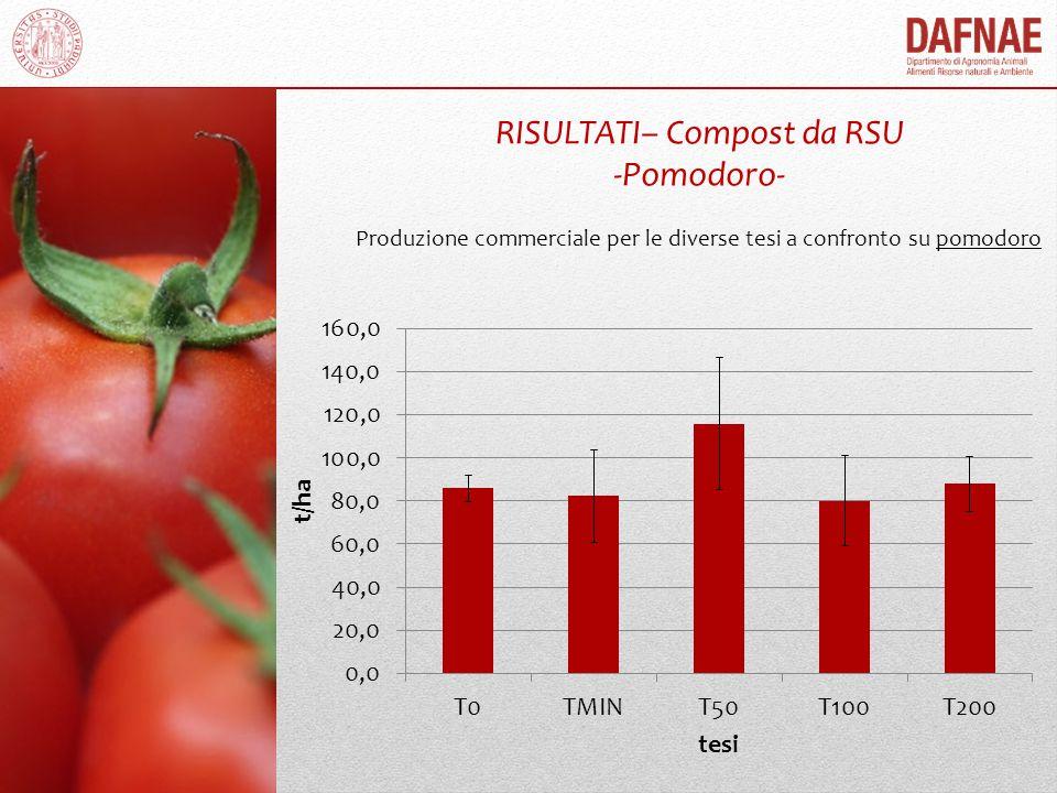 RISULTATI– Compost da RSU -Pomodoro-