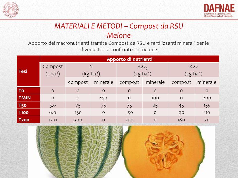 MATERIALI E METODI – Compost da RSU