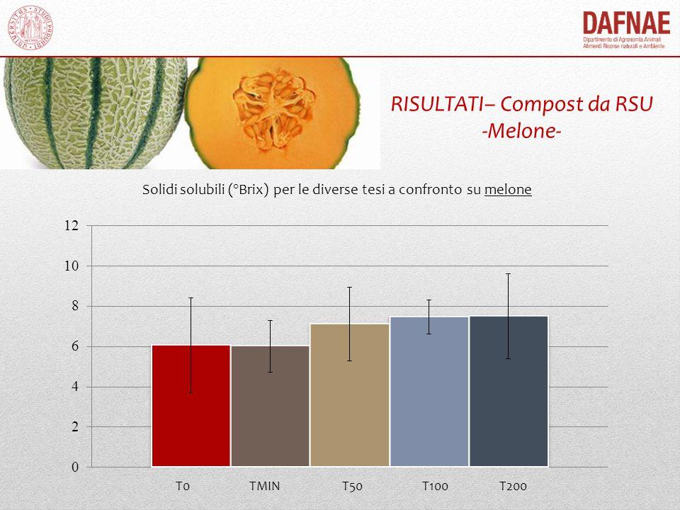 RISULTATI– Compost da RSU -Melone-
