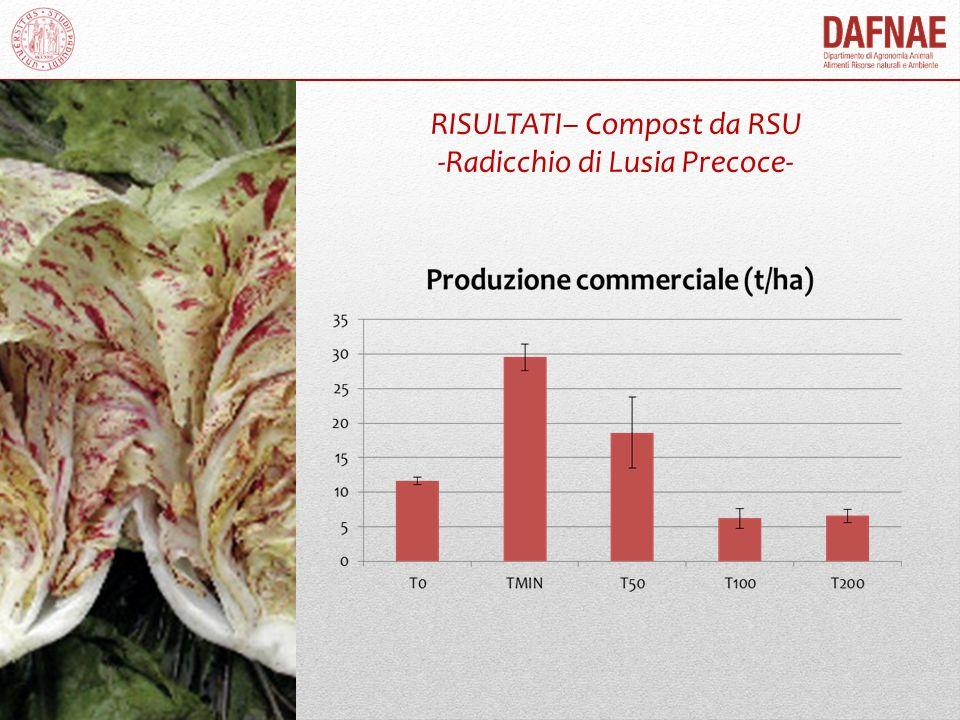 RISULTATI– Compost da RSU -Radicchio di Lusia Precoce-
