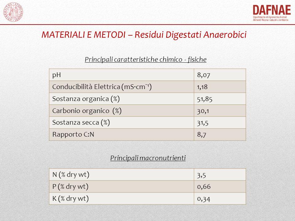 MATERIALI E METODI – Residui Digestati Anaerobici