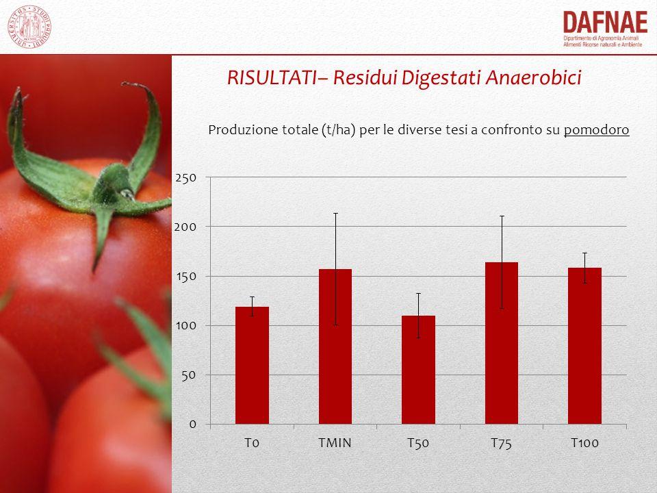 Produzione totale (t/ha) per le diverse tesi a confronto su pomodoro