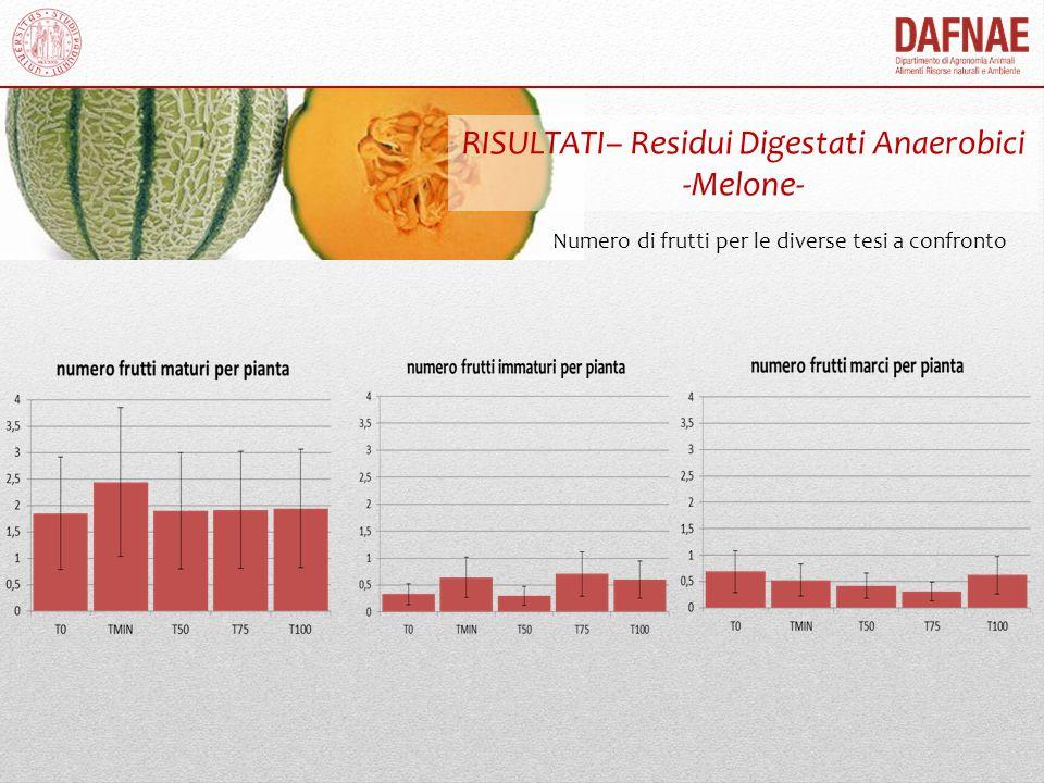 RISULTATI– Residui Digestati Anaerobici -Melone-