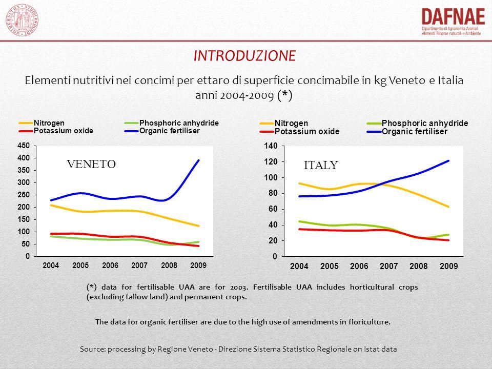 INTRODUZIONE Elementi nutritivi nei concimi per ettaro di superficie concimabile in kg Veneto e Italia.