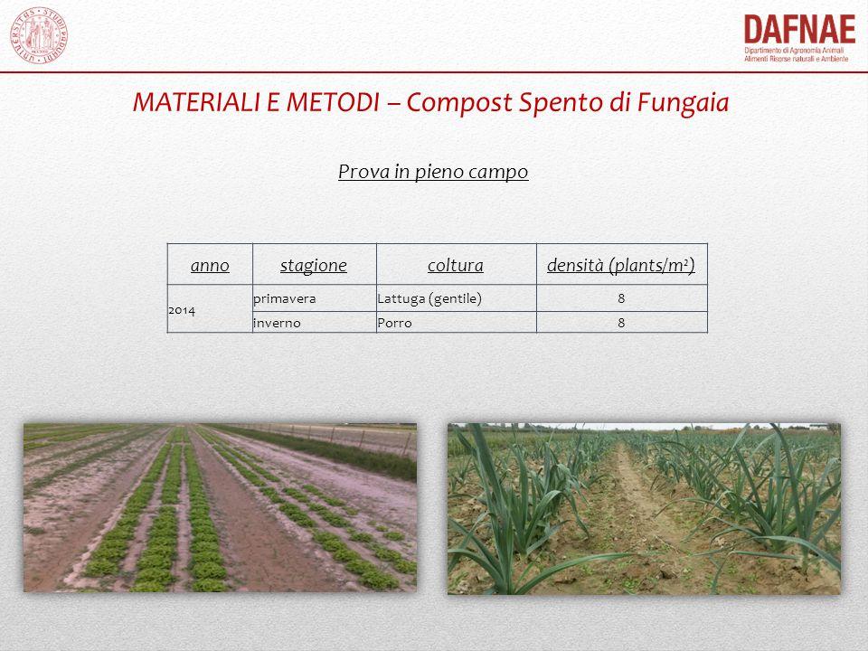 MATERIALI E METODI – Compost Spento di Fungaia