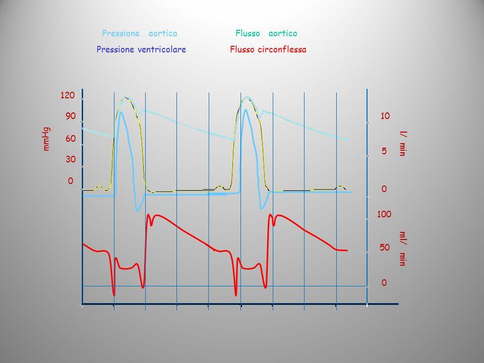 Pressione ventricolare