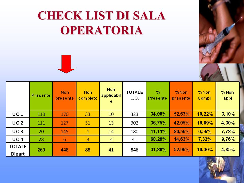 CHECK LIST DI SALA OPERATORIA