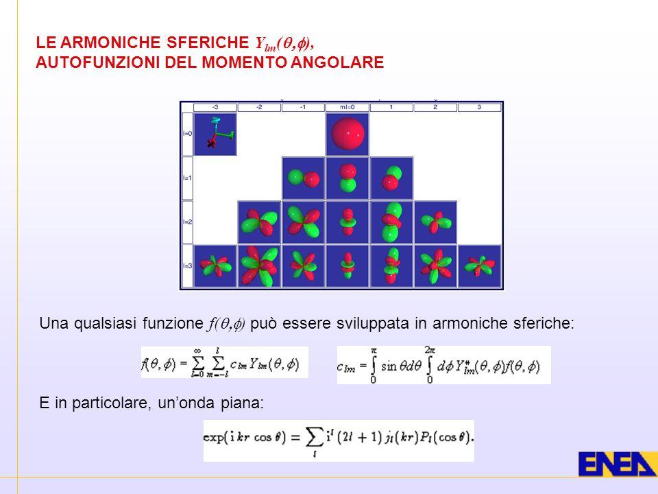 LE ARMONICHE SFERICHE Ylm(q,f),