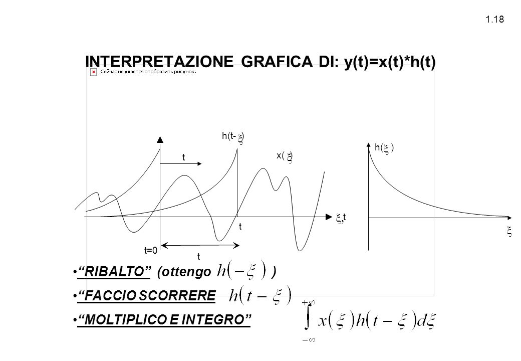 INTERPRETAZIONE GRAFICA DI: y(t)=x(t)*h(t)