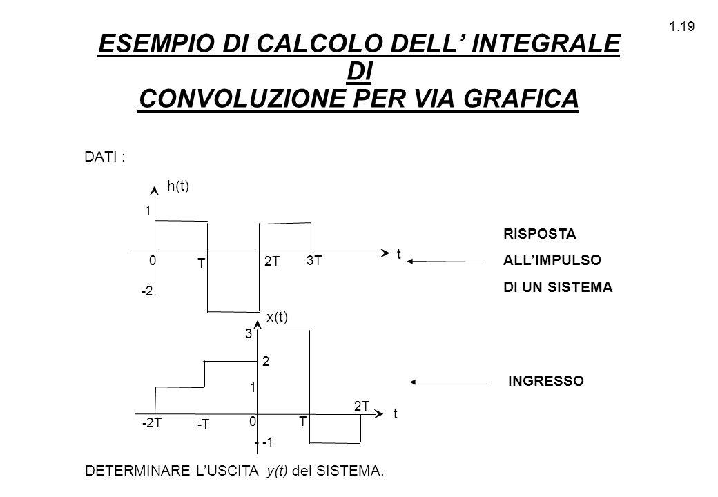 ESEMPIO DI CALCOLO DELL' INTEGRALE DI CONVOLUZIONE PER VIA GRAFICA