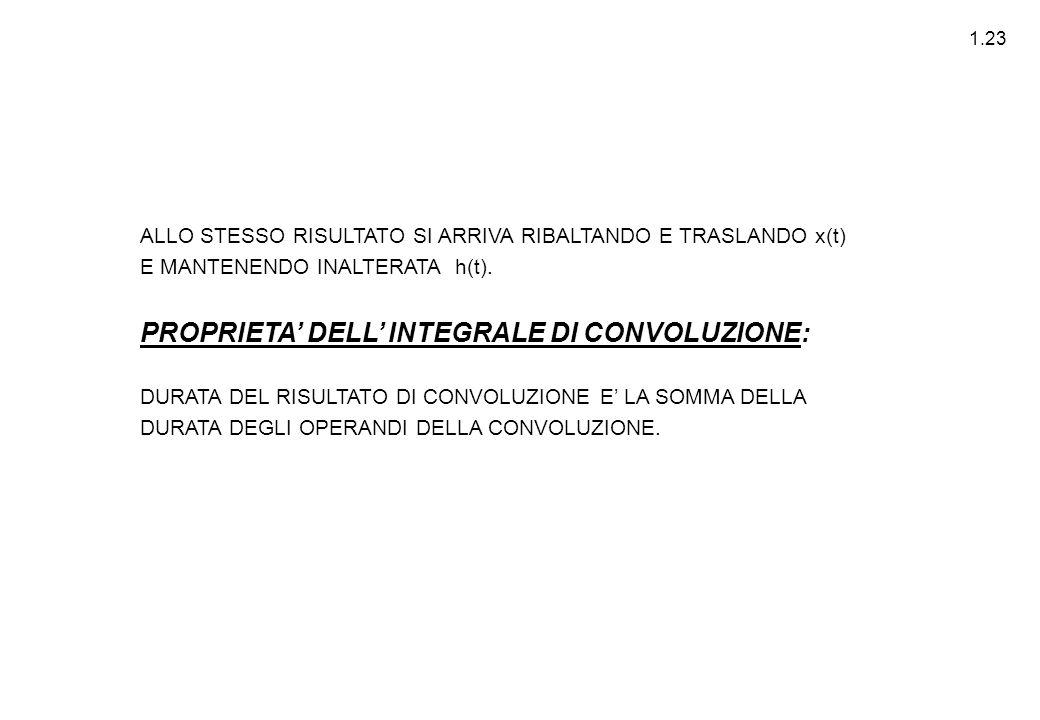 PROPRIETA' DELL' INTEGRALE DI CONVOLUZIONE: