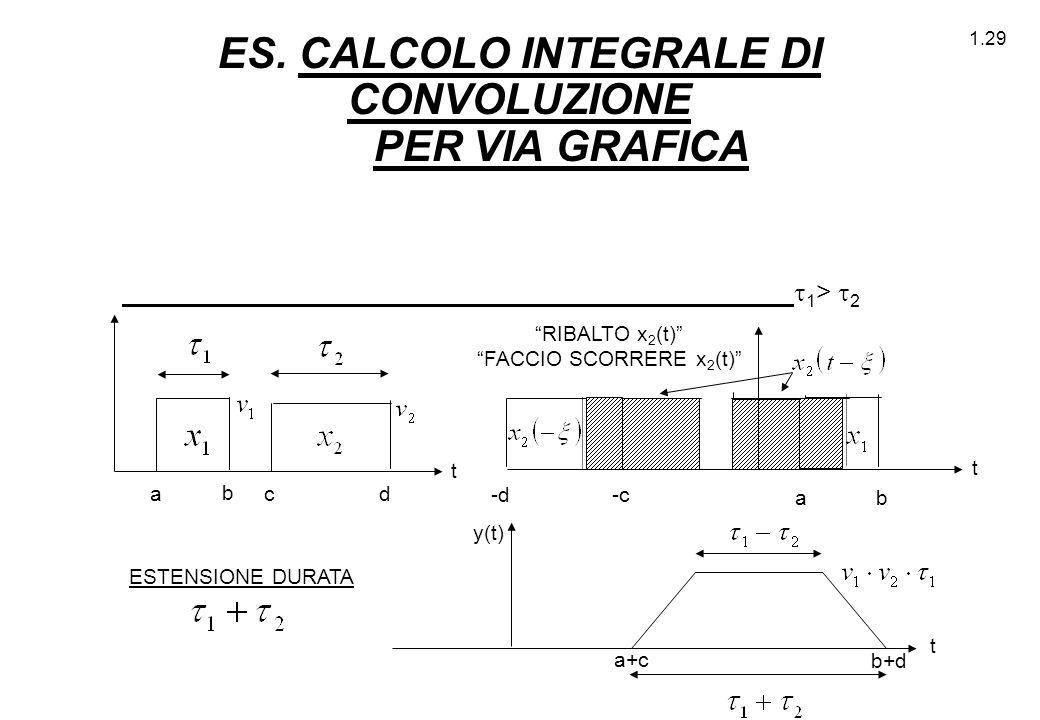 ES. CALCOLO INTEGRALE DI CONVOLUZIONE PER VIA GRAFICA
