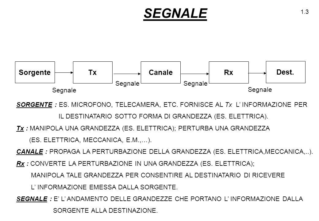 SEGNALE Sorgente Tx Canale Rx Dest. Segnale Segnale Segnale Segnale