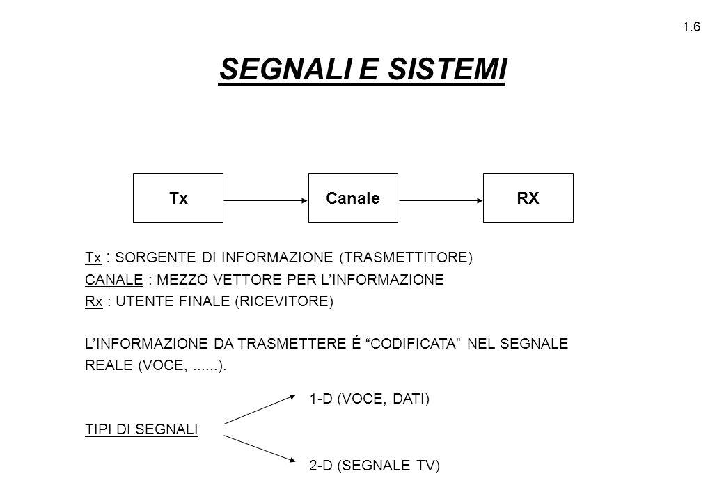 SEGNALI E SISTEMI Tx RX Canale