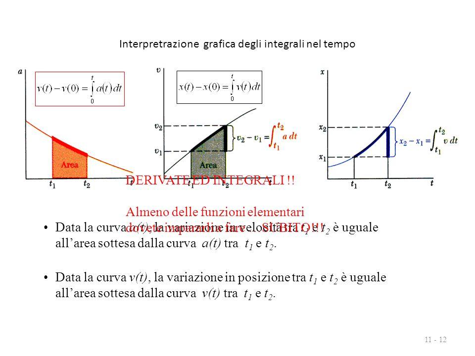 Interpretrazione grafica degli integrali nel tempo