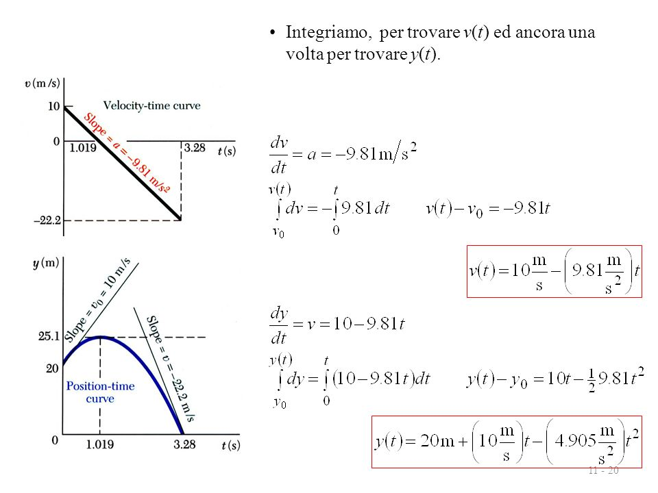 Integriamo, per trovare v(t) ed ancora una volta per trovare y(t).