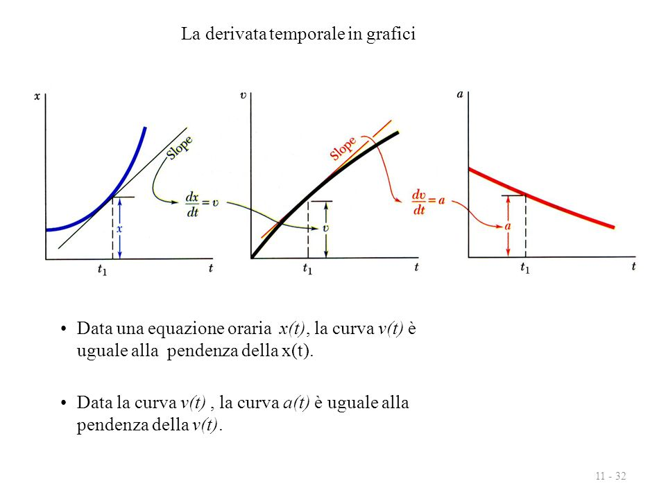 La derivata temporale in grafici