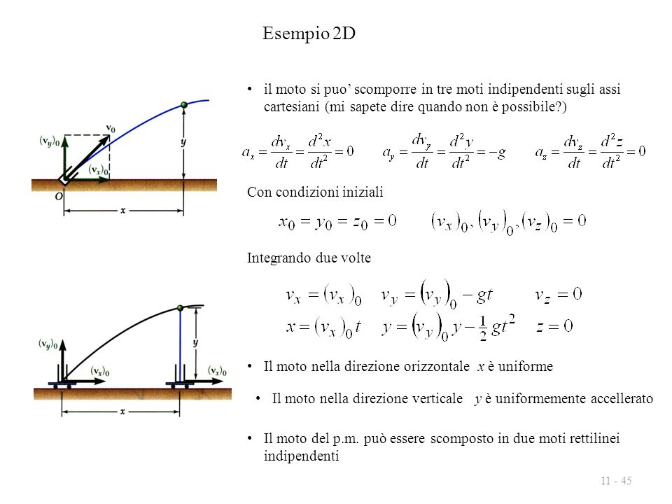 Esempio 2D il moto si puo' scomporre in tre moti indipendenti sugli assi cartesiani (mi sapete dire quando non è possibile )