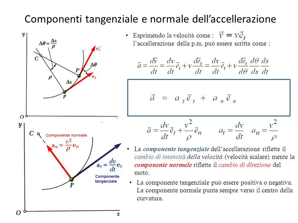 Componenti tangenziale e normale dell'accellerazione