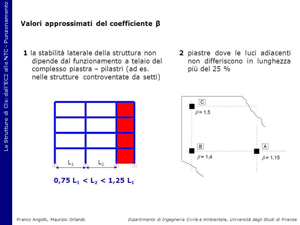 Valori approssimati del coefficiente β