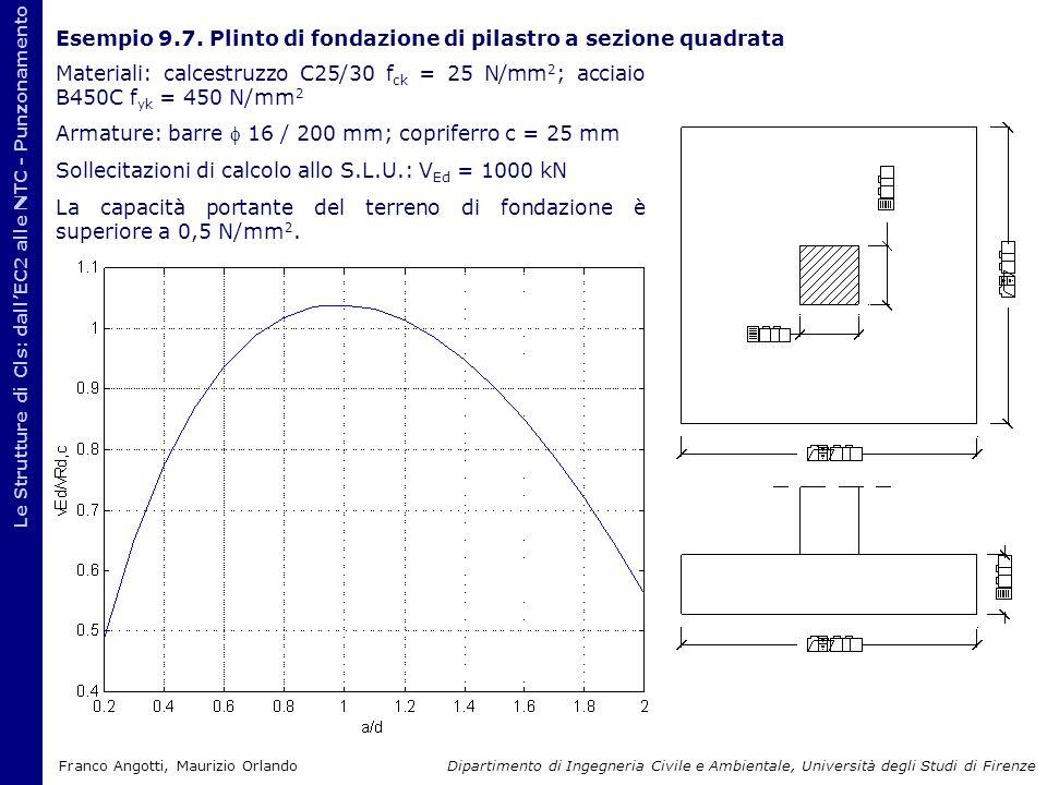 Esempio 9.7. Plinto di fondazione di pilastro a sezione quadrata