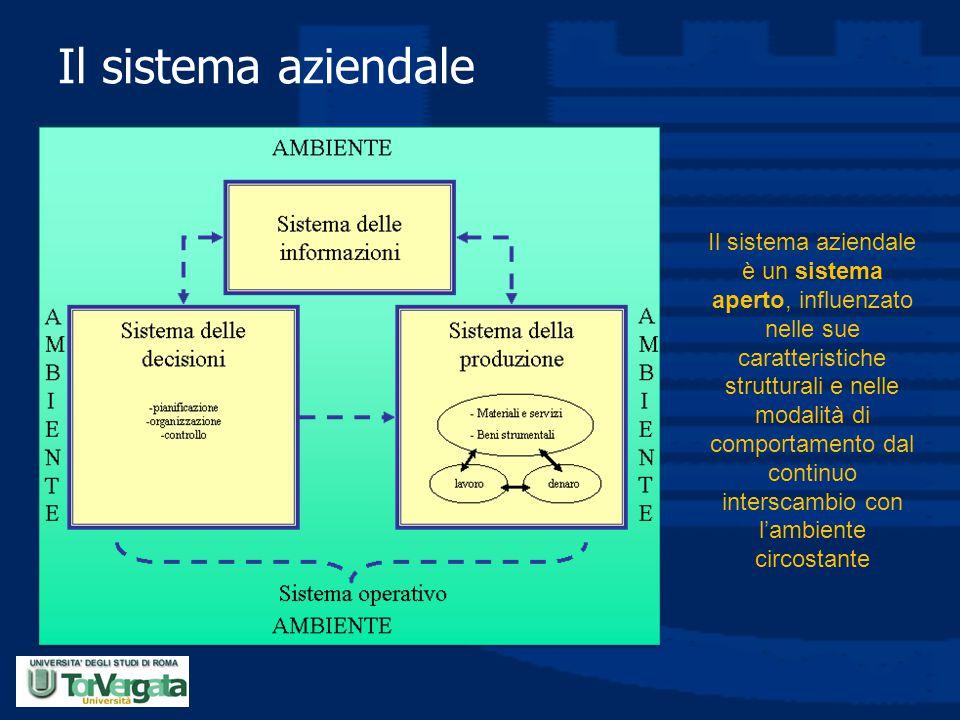 Il sistema aziendale