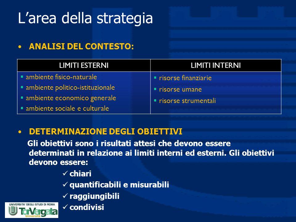 L'area della strategia