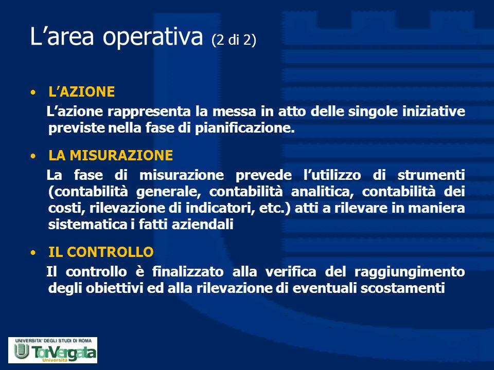 L'area operativa (2 di 2) L'AZIONE
