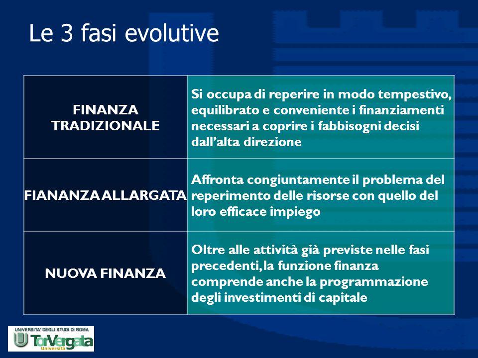 Le 3 fasi evolutive FINANZA TRADIZIONALE.