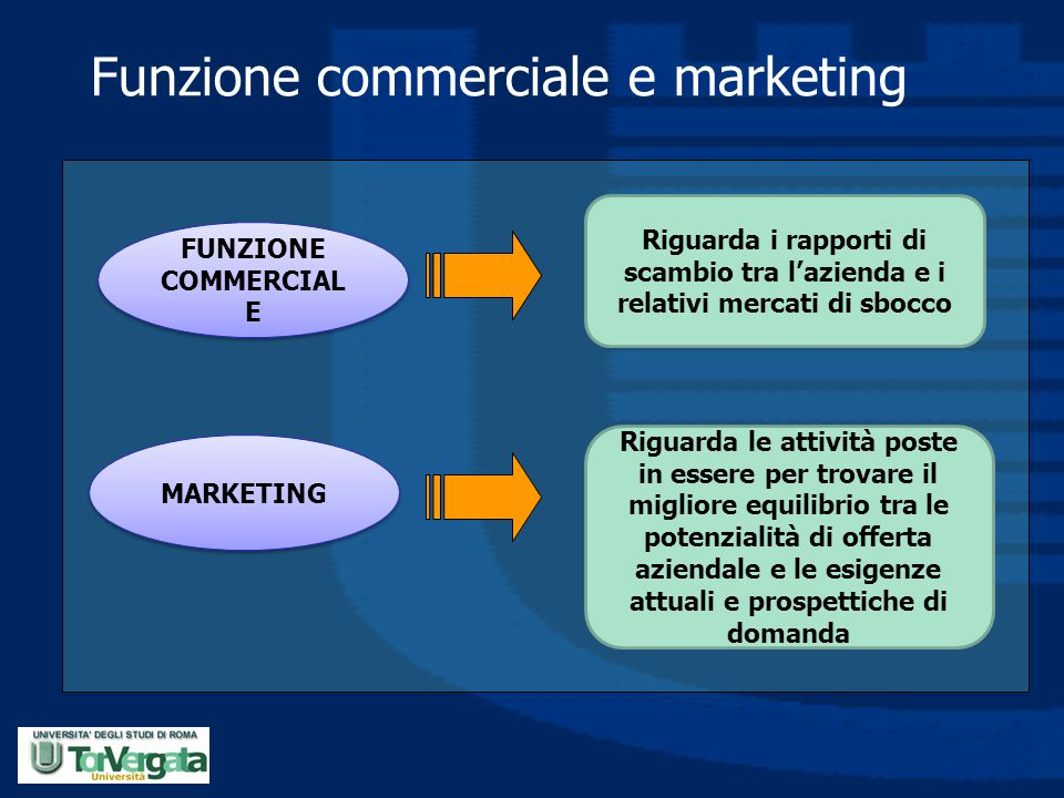 Funzione commerciale e marketing