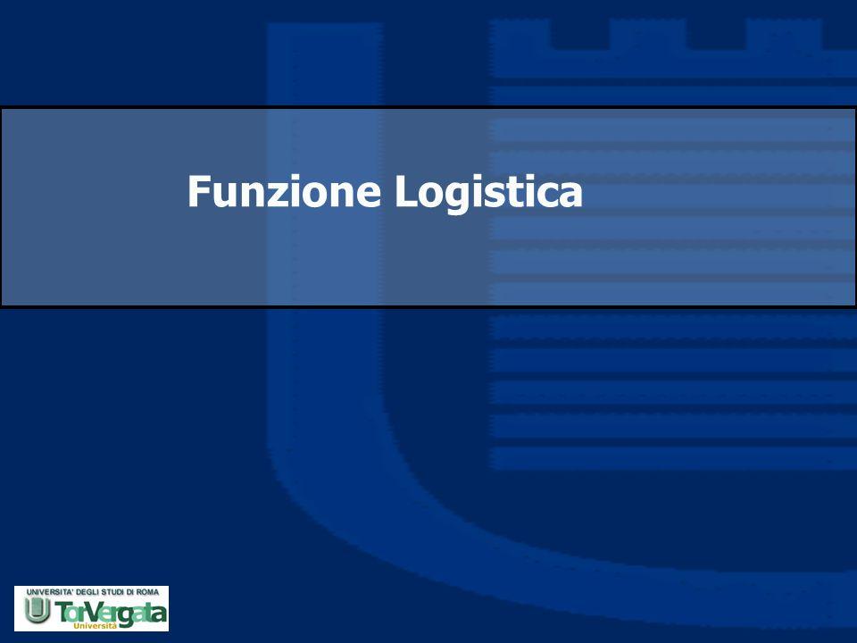 Funzione Logistica