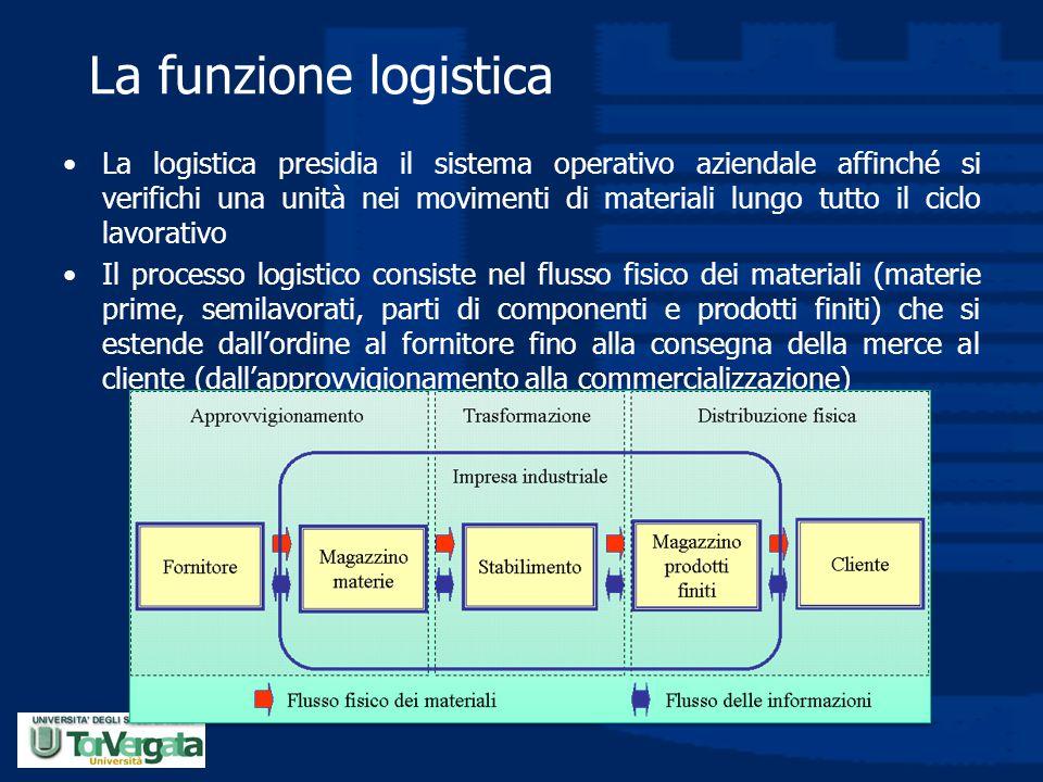 La funzione logistica