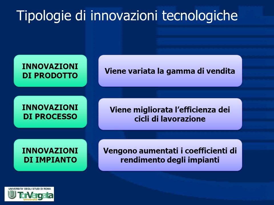 Tipologie di innovazioni tecnologiche