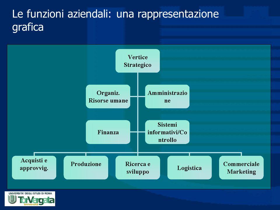 Le funzioni aziendali: una rappresentazione grafica