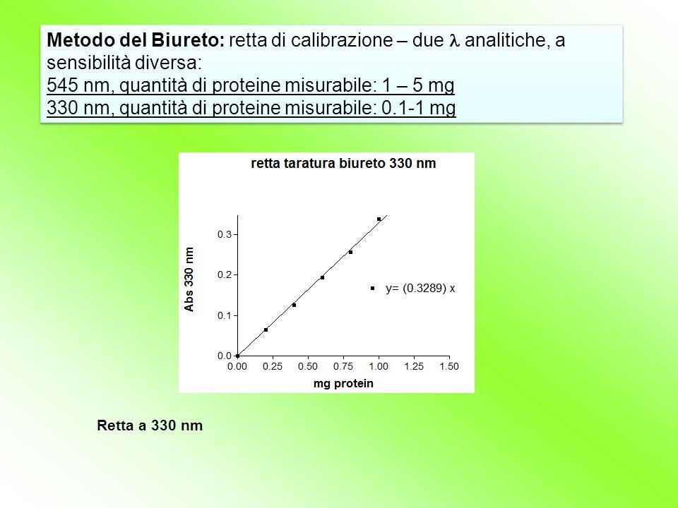 Metodo del Biureto: retta di calibrazione – due l analitiche, a