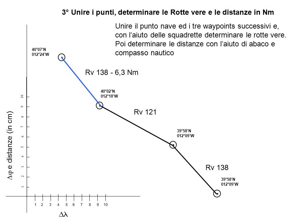 http://slideplayer.it/slide/3675019/12/images/15/3%C2%B0+Unire+i+punti,+determinare+le+Rotte+vere+e+le+distanze+in+Nm.jpg