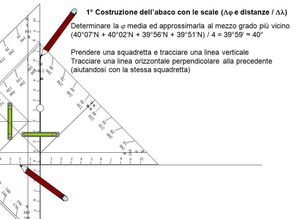 1° Costruzione dell'abaco con le scale (Dj e distanze / Dl)
