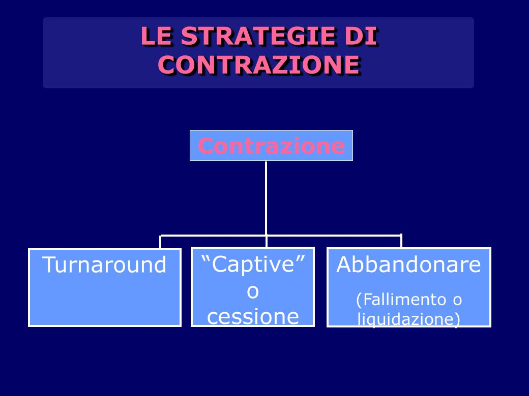 LE STRATEGIE DI CONTRAZIONE
