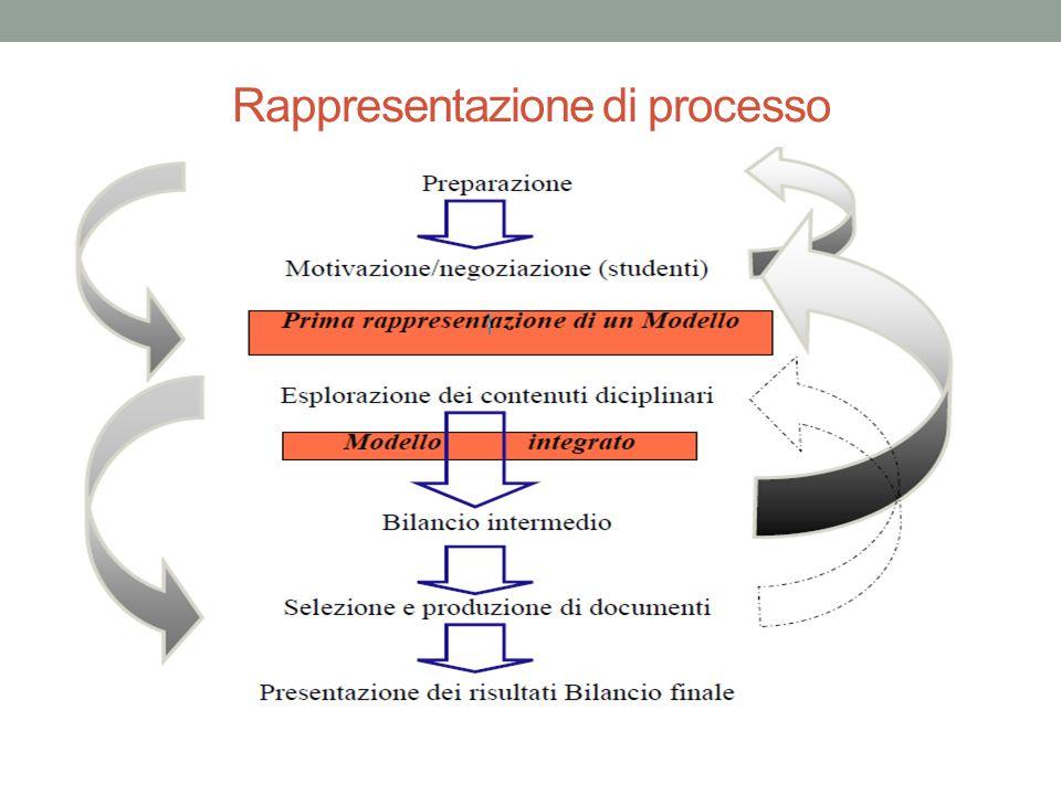 Rappresentazione di processo